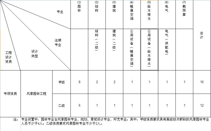 在濮阳首次申请风景园林专项设计资质需赐教